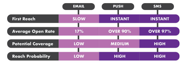 MFH marketing trends show SMS is more powerful than push notification and email marketing.